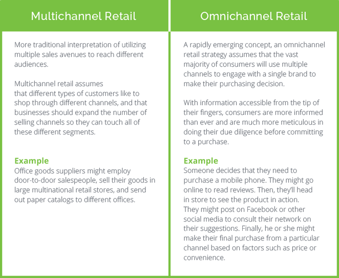 value proposition in multichannel retailing 1-16 of 549 results for value proposition value proposition design: how to create products and services customers want (strategyzer) oct 20, 2014  the retail value proposition: crafting unique experiences at compelling prices (rotman-utp publishing) 2012 by kyle murray hardcover.